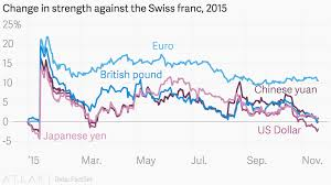 Swiss Charts 2015 Change In Strength Against The Swiss Franc 2015