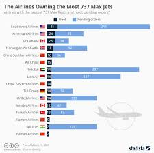 These Airlines Rely Most Heavily On The Boeing 737 Max
