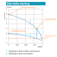 Type 2 Coordination Chart For Star Delta Starter L T For Star Delta How Is The Sizing Of The Contactors Done