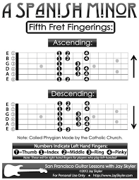 Guitar Scale Finger Chart Pin On Guitar Lessons