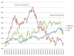 Apple Share Price History Chart 68 Competent Apple Chart Stock