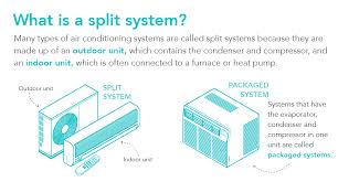 split air conditioning system. what is a split system2. major parts and functions in split air conditioning system
