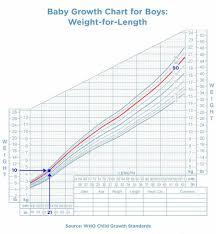 20 Symbolic Weight Chart