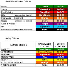 Copper Pipe Color Code Chart Plumbing Color Codes Reading Industrial Wiring Diagrams