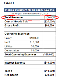 Sample Traditional Income Statement Unique Revenue Definition Example InvestingAnswers