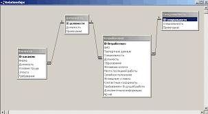 База данных Биржа труда Курсовая работа на ms access  Курсовая работа ms access 2003