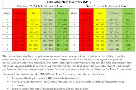 Smi Test Scores Chart Scholastic Math Inventory Scholastic Reading Inventory