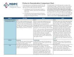 Differences Between Denominations Chart Comparison Chart Of Presbyterian Denominations