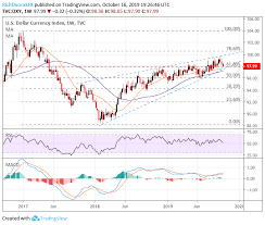 Dxy 10 Year Chart Us Dollar Price Volatility Report Dxy Index Breaches 98 00