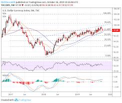 Us Dollar Price Volatility Report Dxy Index Breaches 98 00