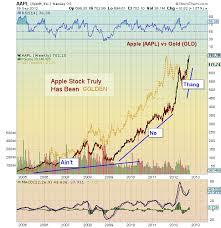 Gld Stock Chart Keniganamasco Mesmerizing Gld Quote