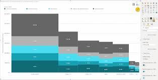 Marimekko Chart Custom Visuals For Microsoft Power Bi