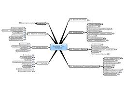 best mind mapping in business images mind maps this is a mind map template for writing a business plan fill out the various sections of the mind map your business information then export t
