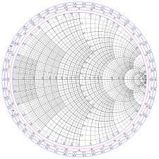Smith Chart Java Smith Chart Wikiwand