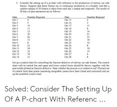 2 Consider The Setting Up Of A P Chart With Reference To The