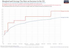 2016 Federal Tax Brackets Chart Taxation Our World In Data