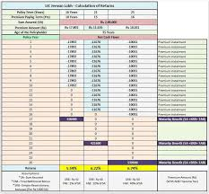Jeevan Labh Table No 836 New Lic Plan New Lic Plans Policies
