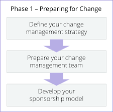change management methodology prosci phase 1 change management process methodology