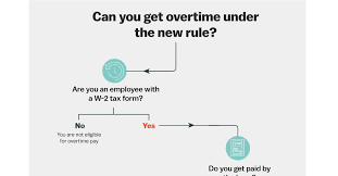 Department Of Labor Salary Chart Overtime Rule The Department Of Labor Just Expanded