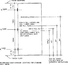height of door handle standard height of door closet door height standard standard patio door height of door handle standard