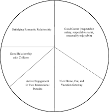 Cbt Pie Chart Figure 3 From 2 Modification Of Core Beliefs In Cognitive