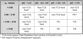 Potentially Hazardous Food Wikiwand