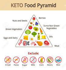 Food Group Pyramid Chart Keto Food Pyramid Chart Nutrition And Diet Infographics Vector