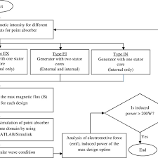 Flow Chart Of Numerical Analyses For Point Absorber Of Wave
