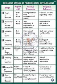 Erikson S Stages Of Psychosocial Development Coursework Sample