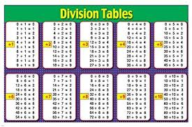 Mathematic Division Tables Instructional Poster 24x36 Kids School Learning Easy To Use