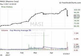 Masi Stock Chart Masimo Had A Good Run Is It Time To Sell Masimo