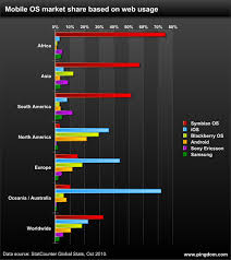 Mobile Os Usage Splits The World Chart Pingdom Royal