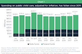 Now Is The Time To Invest In Ohios Children