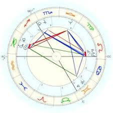 Basquiat Natal Chart Bowie David Astro Databank