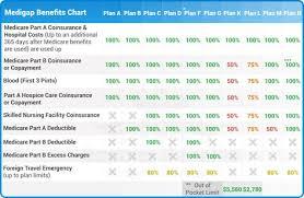 Medicare Supplement Plans Comparison Chart Medicare Health