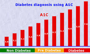 A1c Levels Chart Modern Reader Normal A1c Levels Chart And Diabetes