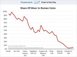 Share Of Silver In Roman Coins Open Topic Discussion