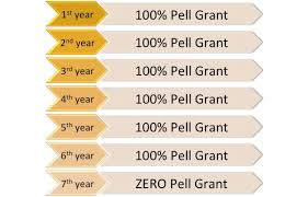 Pell Grant Eligibility Chart Federal Pell Grant Financial Aid Wayne State University