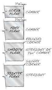 types of woodworking planes. 16 tips for sharpening. woodworking magazineswoodworking planestools types of planes o
