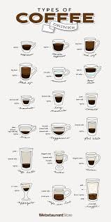 Coffee Beverage Chart Types Of Coffee Drinks Different Coffee Drinks
