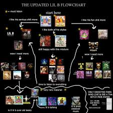 Dmx Flow Chart 12 Disclosed Album Flow Chart