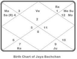 Malavaya Yoga Behind Jaya Bachchans Glory Truthstar
