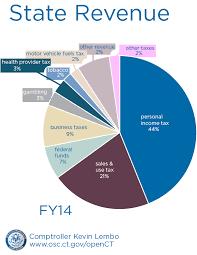 Us Government Revenue Pie Chart State Income Open Connecticut