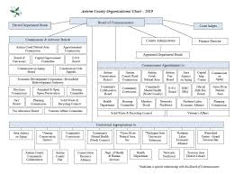 Flow Chart Of Levels Of Government County Organizational Charts