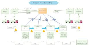 Chart Mapping Software This Linux Value Stream Map Software Offers You A Variety Of