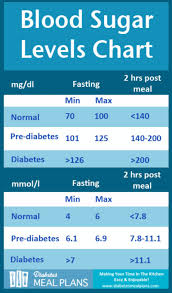 Regular Blood Sugar Levels Chart 25 Printable Blood Sugar Charts Normal High Low
