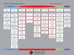 Tenant Representation Process Flow Chart Your Trusted