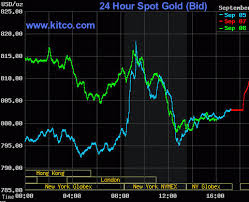 Spot Gold Price Charts Etf Forecasts Swing Trades Long