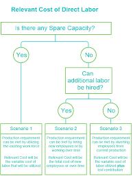 direct current examples. scenario 1: availability of spare capacity direct current examples