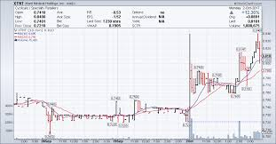 Xtent Inc Xtnt Stock Chart Technical Analysis For 10 02